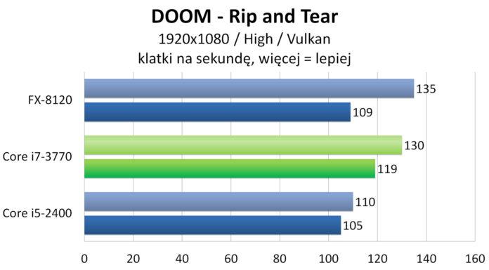 Intel Core i7-3770 - DOOM