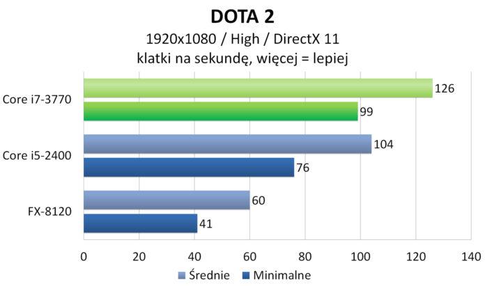 Intel Core i7-3770 - DOTA 2