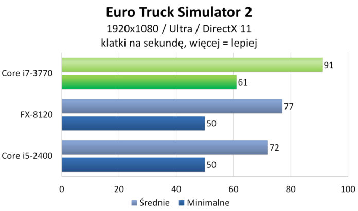 Intel Core i7-3770 - Euro Truck Simulator 2