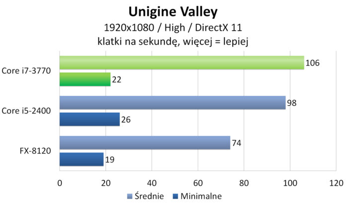 Intel Core i7-3770 - Unigine Valley