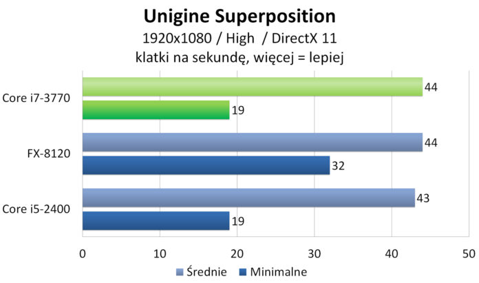 Intel Core i7-3770 - Unigine Superposition