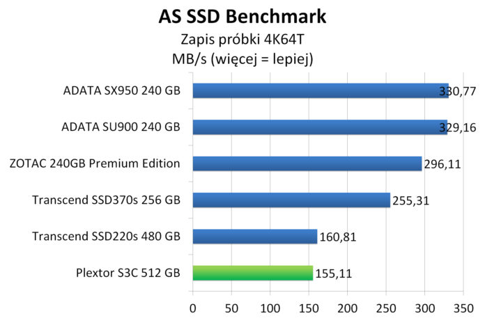 Plextor S3C 512 GB - AS SSD Benchmark