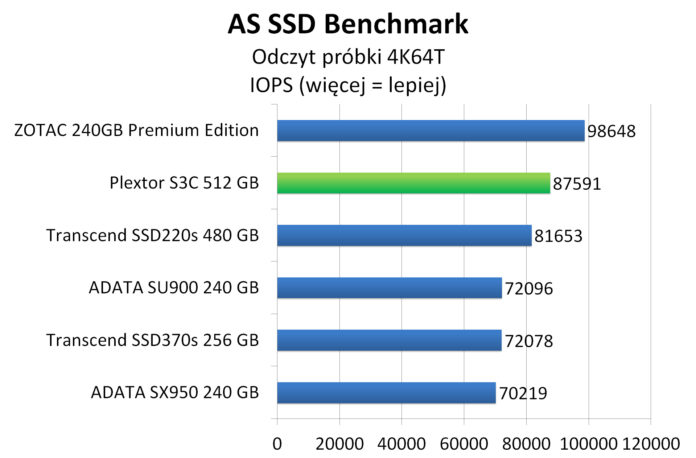 Plextor S3C 512 GB - AS SSD Benchmark