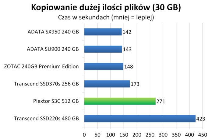 Plextor S3C 512 GB - Czas kopiowania dużej ilości plików (30 GB)