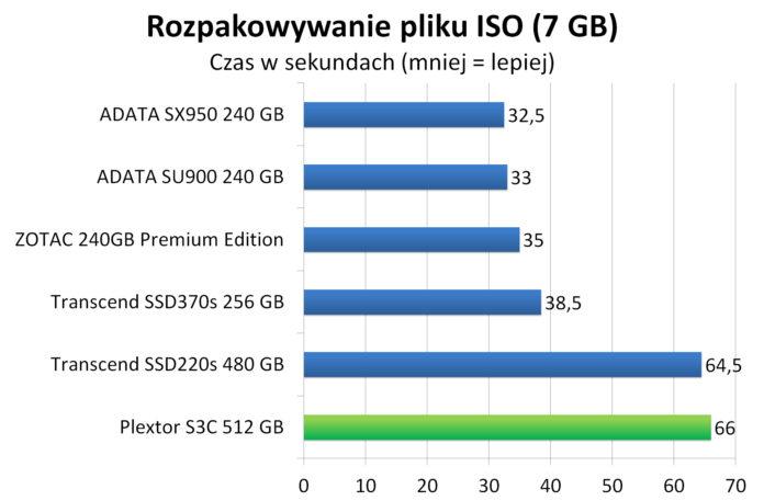 Plextor S3C 512 GB - Rozpakowywanie pliku ISO (7 GB)