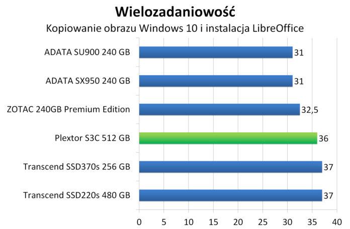 Plextor S3C 512 GB - Wielozadaniowość