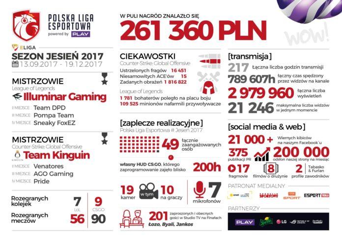 Polska Liga Esportowa 2017 – podsumowanie drugiego sezonu
