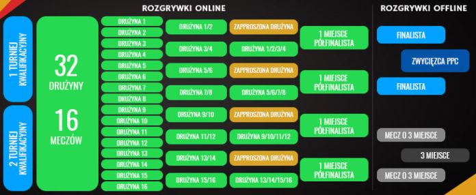 Puchar Polski Cybersport III