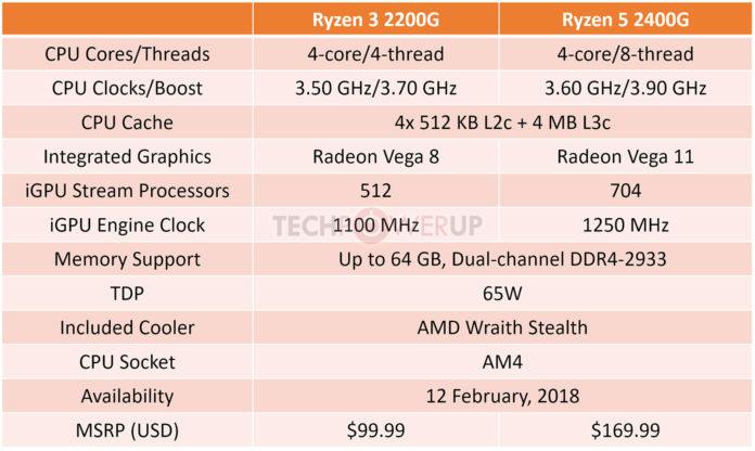 AMD Ryzen 2xxx APU series