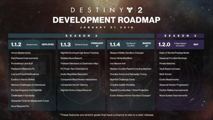 Bungie - plany rozwojowe Destiny 2