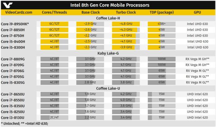 Intel 8th gen core mobile