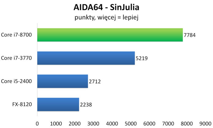 Intel Core i7-8700 - AIDA64 - SinJulia