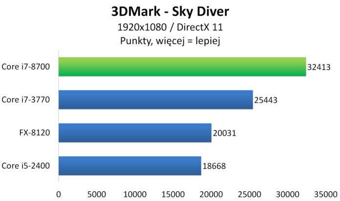 Intel Core i7-8700 - 3DMark: Sky Diver