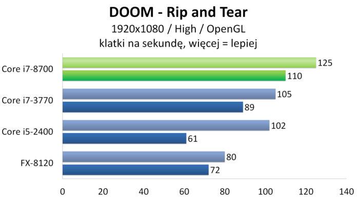 Intel Core i7-8700 - DOOM