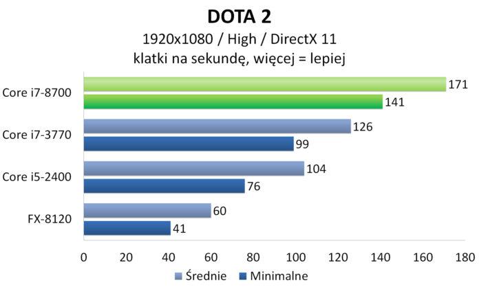 Intel Core i7-8700 - DOTA 2