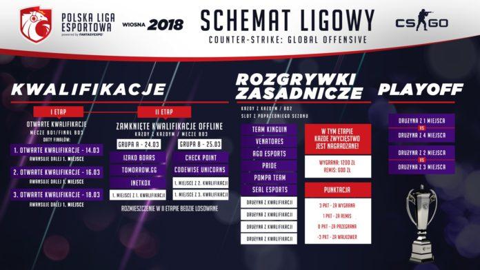 Polska Liga Esportowa 2018 - schemat Counter Strike
