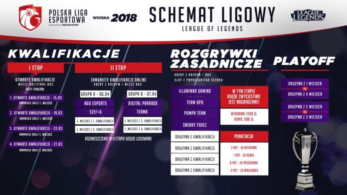 Polska Liga Esportowa 2018 - schemat League of Legends