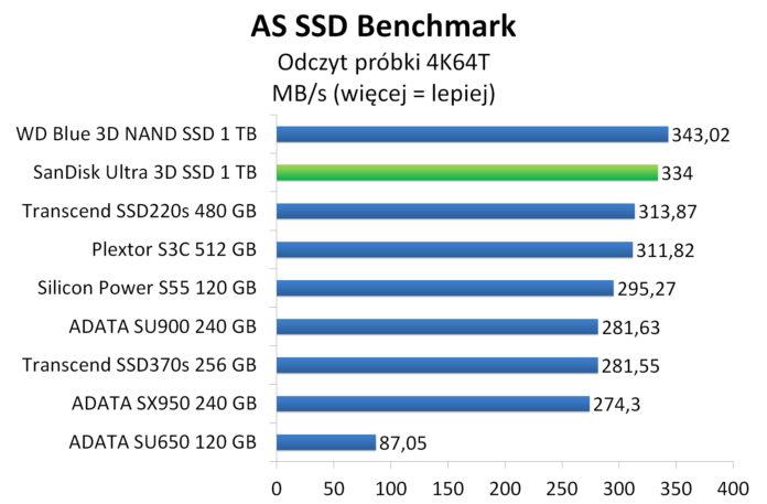 SanDisk Ultra 3D SSD 1 TB