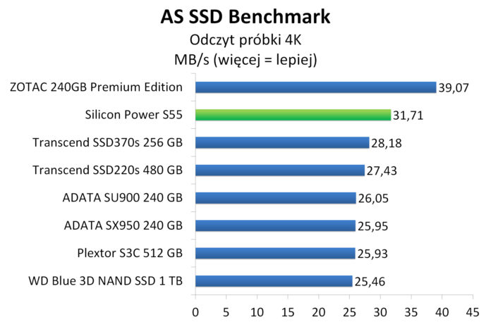 Silicon Power S55 120 GB