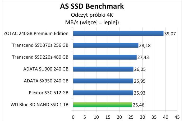 WD Blue 3D NAND SATA SSD 1 TB