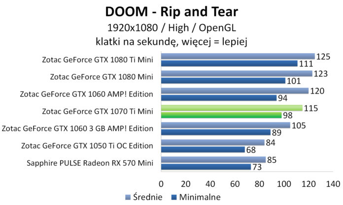 ZOTAC GeForce GTX 1070 Ti Mini - DOOM