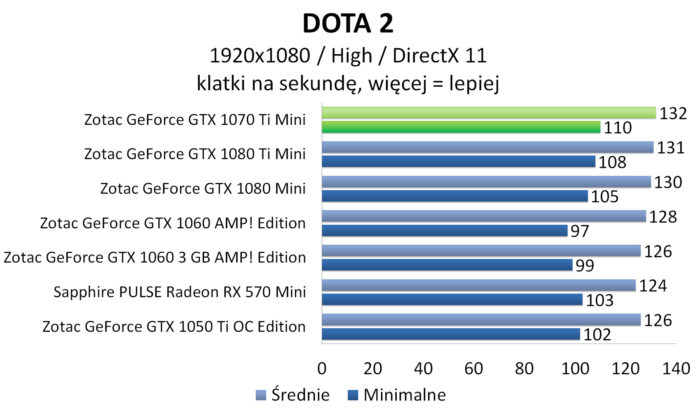 ZOTAC GeForce GTX 1070 Ti Mini - DOTA 2