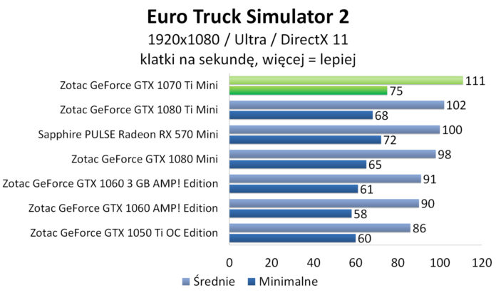 ZOTAC GeForce GTX 1070 Ti Mini - Euro Truck Simulator 2