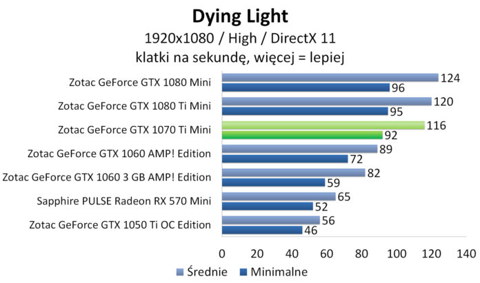 ZOTAC GeForce GTX 1070 Ti Mini - Dying Light
