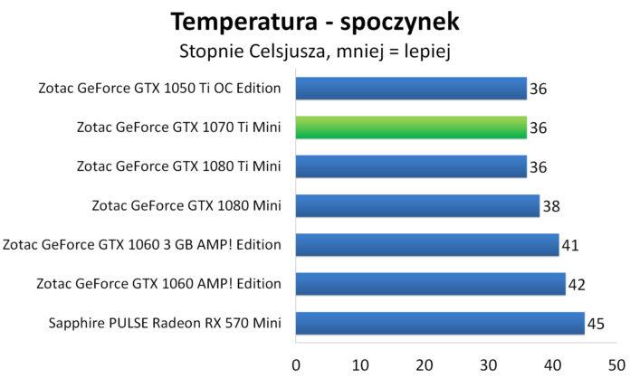 ZOTAC GeForce GTX 1070 Ti Mini - Pobór mocy - spoczynek