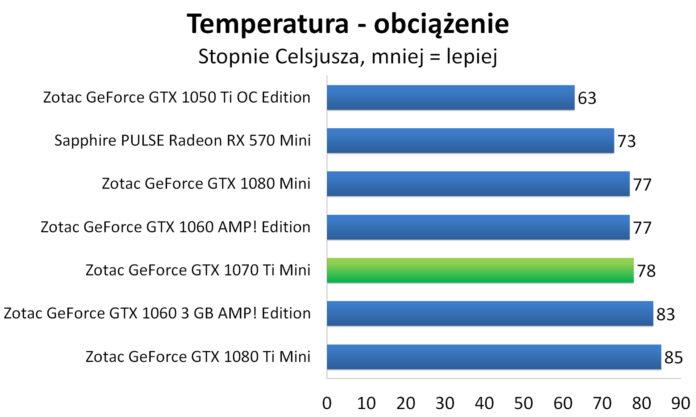 ZOTAC GeForce GTX 1070 Ti Mini - Pobór mocy - obciążenie