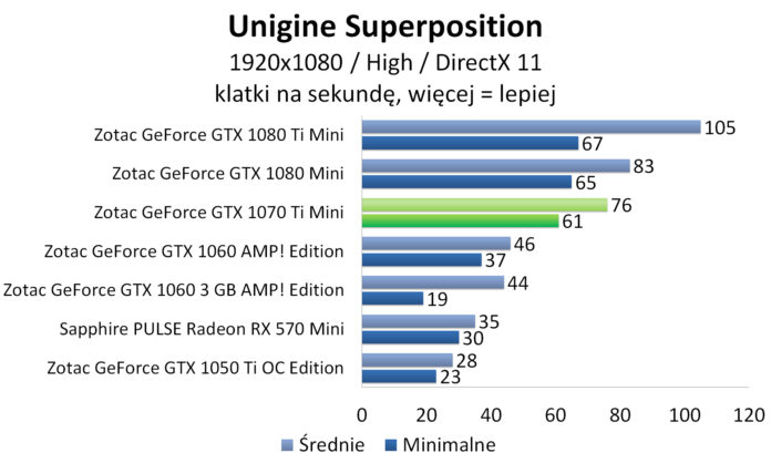 ZOTAC GeForce GTX 1070 Ti Mini - Unigine Superposition