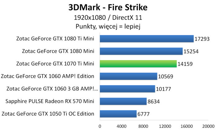 ZOTAC GeForce GTX 1070 Ti Mini - 3DMark - Fire Strike
