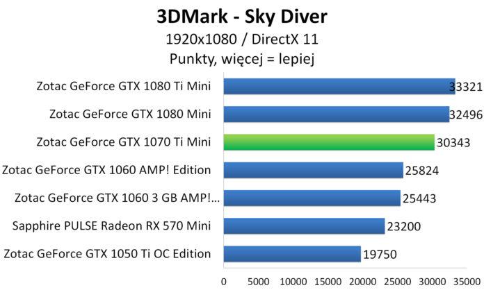ZOTAC GeForce GTX 1070 Ti Mini - 3DMark - Sky Diver