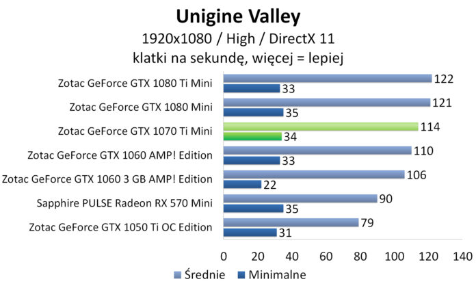 ZOTAC GeForce GTX 1070 Ti Mini - Unigine Valley