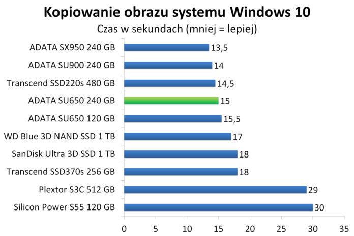 ADATA SU650 240 GB - Kopiowanie obrazu systemu Windows 10