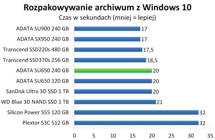 ADATA SU650 240 GB - Rozpakowywanie archiwum z Windows 10