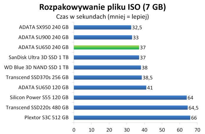 ADATA SU650 240 GB - Rozpakowywanie pliku ISO (7 GB)
