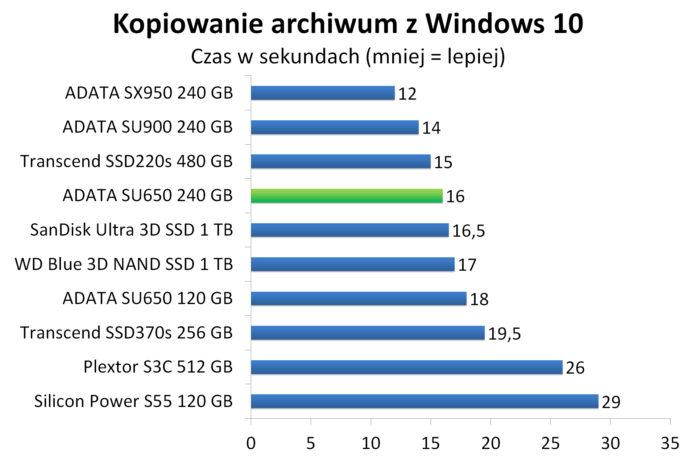 ADATA SU650 240 GB - Kopiowanie spakowanego obrazu Windows 10 w 7-zip