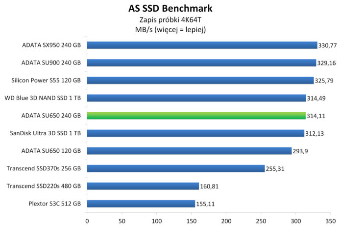 ADATA SU650 240 GB