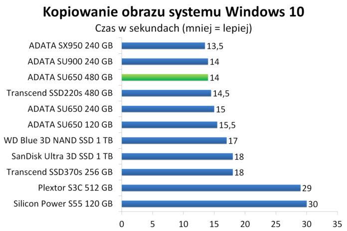 ADATA SU650 480 GB - Kopiowanie obrazu systemu Windows 10