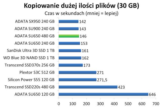 ADATA SU650 480 GB - Czas kopiowania dużej ilości plików (30 GB)