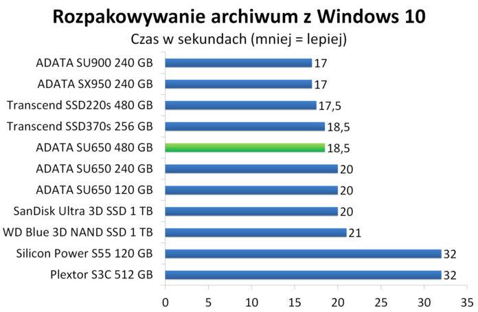 ADATA SU650 480 GB - Rozpakowywanie archiwum z Windows 10