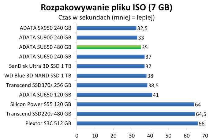 ADATA SU650 480 GB - Rozpakowywanie pliku ISO (7 GB)