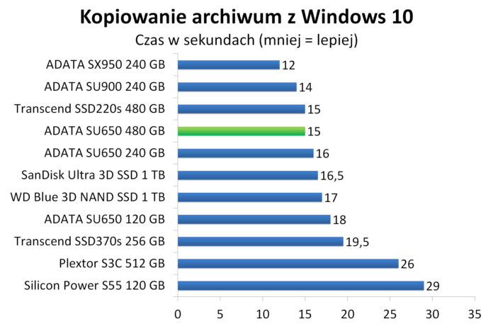 ADATA SU650 480 GB - Kopiowanie spakowanego obrazu Windows 10 w 7-zip