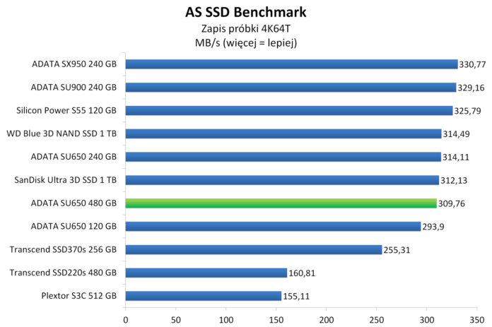 ADATA SU650 480 GB - AS SSD Benchmark