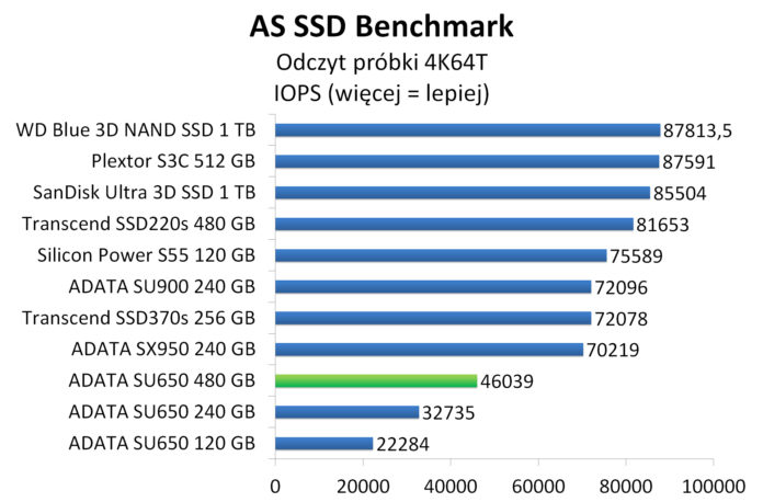 ADATA SU650 480 GB - AS SSD Benchmark