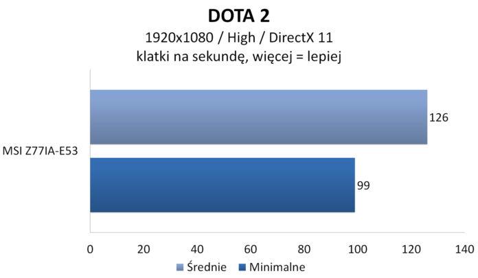 MSI Z77IA-E53 - DOTA 2