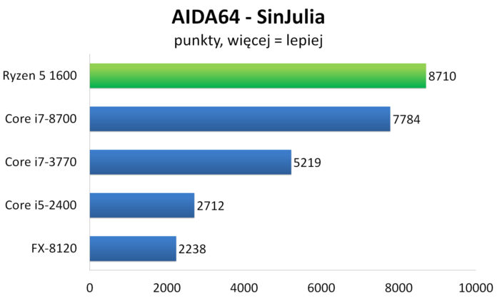AMD Ryzen 5 1600 - AIDA64 - SinJulia
