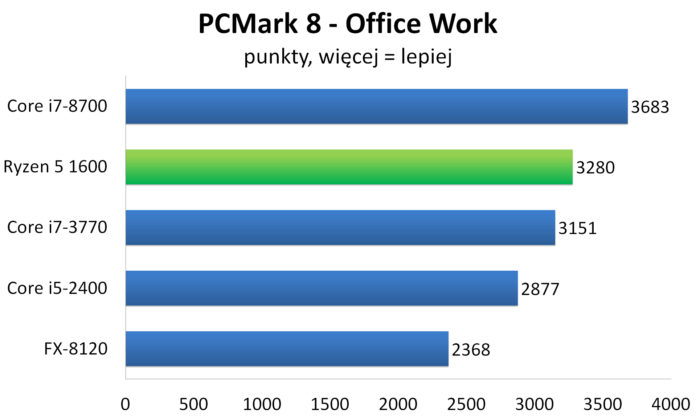 AMD Ryzen 5 1600 - FutureMark PCMark 8: Office Work