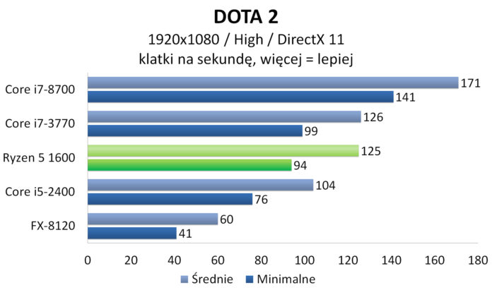 AMD Ryzen 5 1600 - DOTA 2